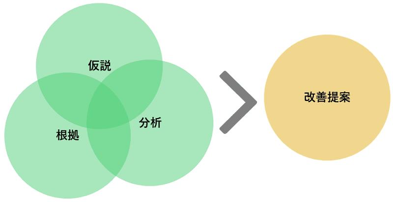 Webサイト分析改善コンサルティング
